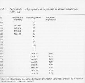 tabel 1859 – 1900 turfproductie