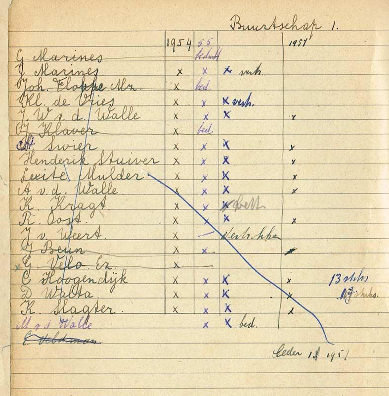 Ledenlijst van Buurtschap 1 van '54-'56