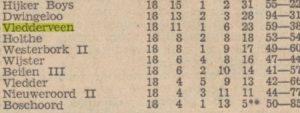 Lijst met standen uit 1936